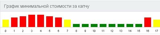 График минимальной стоимости за ввода капчи rucaptcha.com
