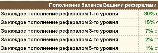 Партнерская программа онлайн игры