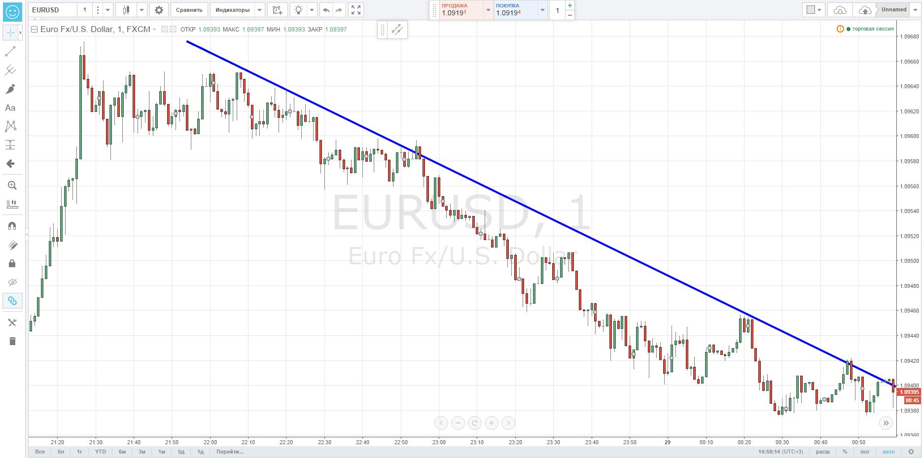 Как проходят торги на валютной бирже 1