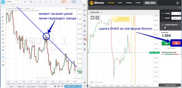 Бинарные опционы - стратегия «тренд-усреднение»