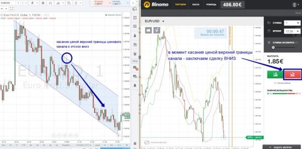 «Тренд канал» - простые и прибыльные бинарные опционы