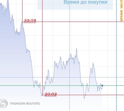 прогноз на старте Американского рынка