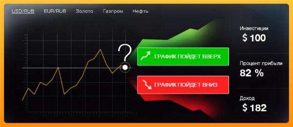 Что такое бинарные опционы?
