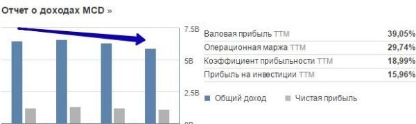 Отчет о доходах MCD