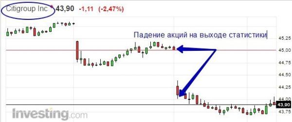 Падения акций Citigroup