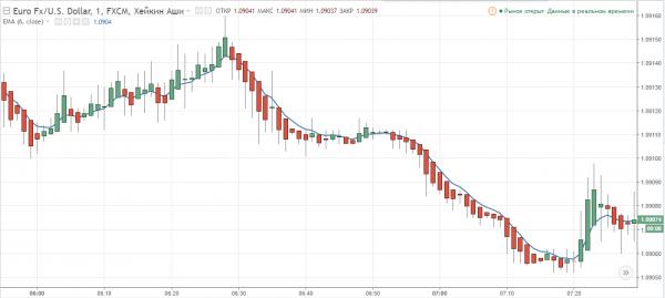 ru.tradingview.com