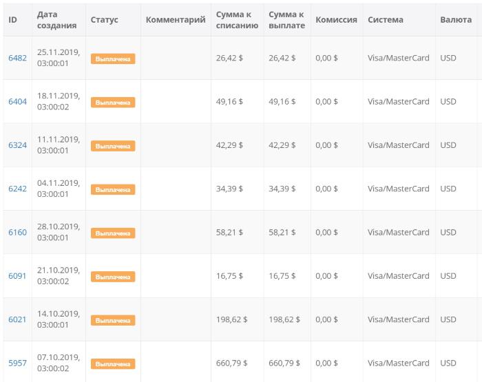 perestroika affiliates последний выплаты